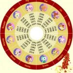 Chinese Lunar new-year-zodiac